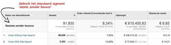 Verschil in KPI's tussen zoekers en niet-zoekers op een webshop