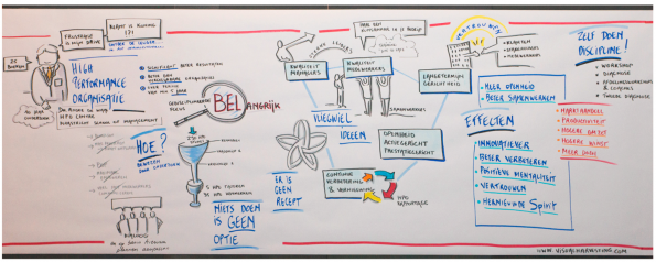 NPS Event 2015 N3Wstrategy visual harvest HPO André de Waal