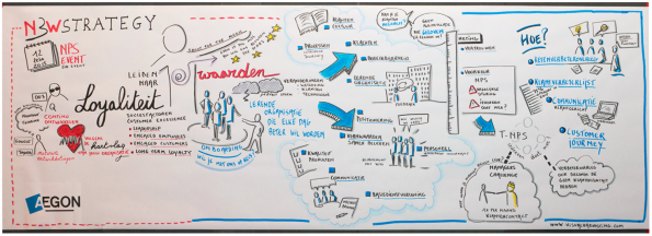NPS Event 2015 visual harvest AEGON