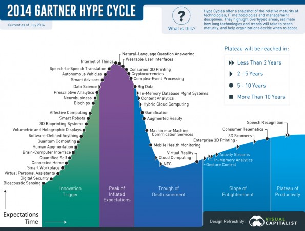 Hype Cycle Technologies