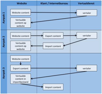 vertalen-websites-3-manieren