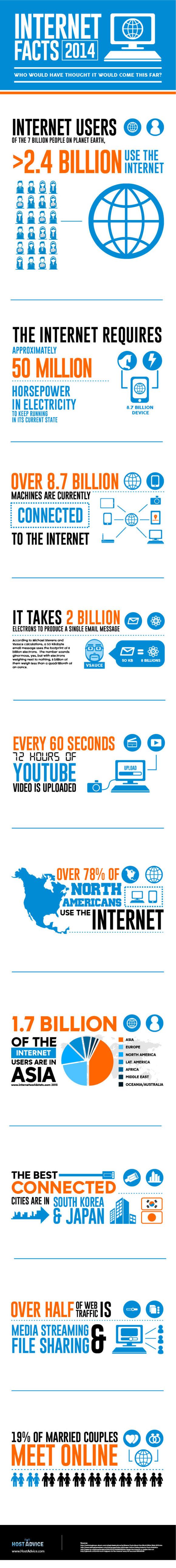 10 interessante internetfeiten op een rij infographic