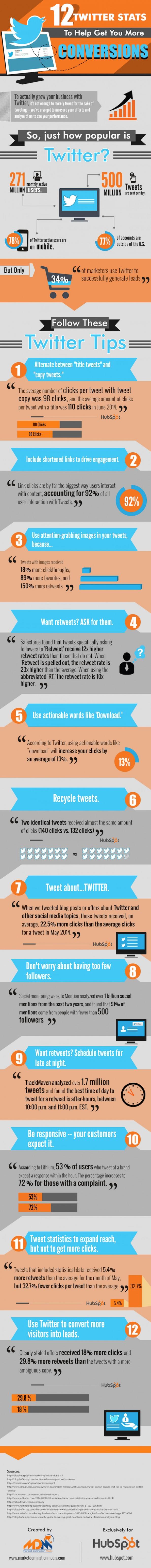 12 tips om zichtbaar te zijn op Twitter infographic