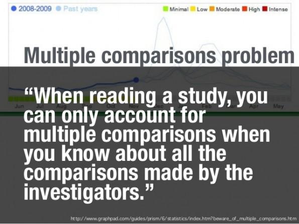 Het multiple comparisons problem bemoeilijkt het verbanden leggen