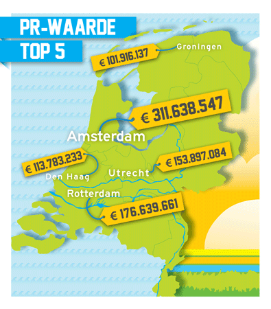 Citymarketing-PR-waarde-top-5-2015