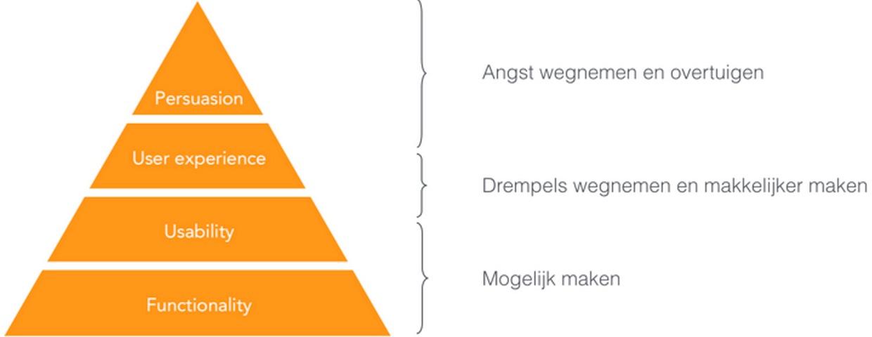 Conversieoptimalisatie-pyramide