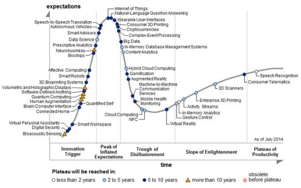 Hype Cycle for Emerging technologies 2014 (c) Gartner