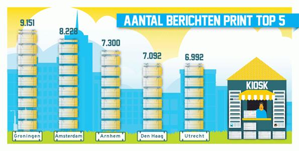 citymarketing-berichten-print-2015