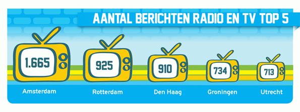 citymarketing-berichten-radio-tv-2015