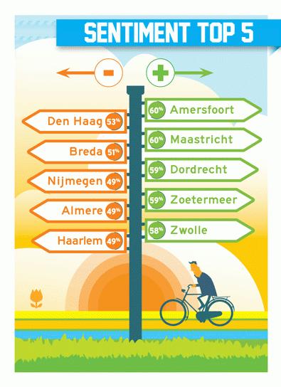 citymarketing-berichten-sentiment-top-5-2015