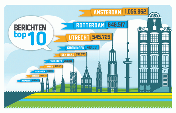 citymarketing-berichten-top-10-2015