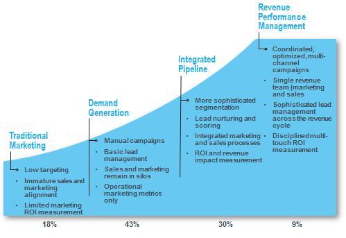 marketing-automation-benchmark-revenue