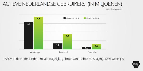 nederland en whatsapp