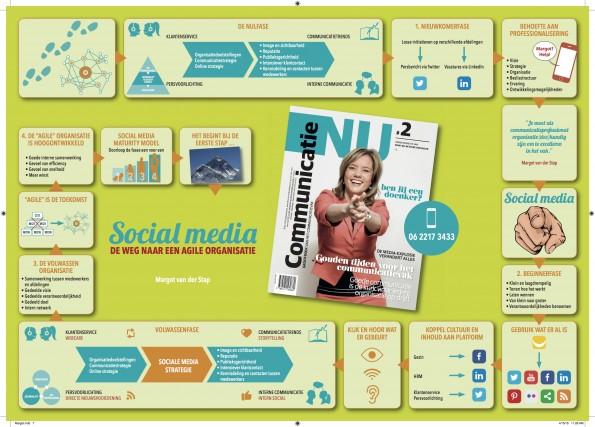 Het social media ontwikkelingsmodel van Margot
