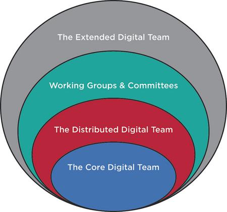 Components of Digital Teams – Lisa Welchman/Rosenfeld Media