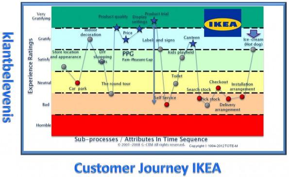journey Ikea