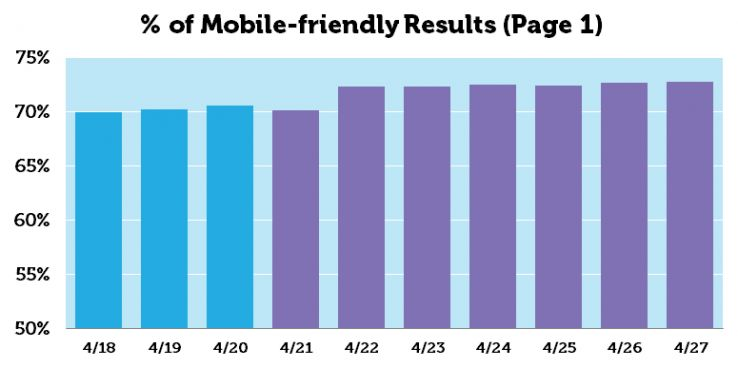 moz pag 1 Mobile-friendly results