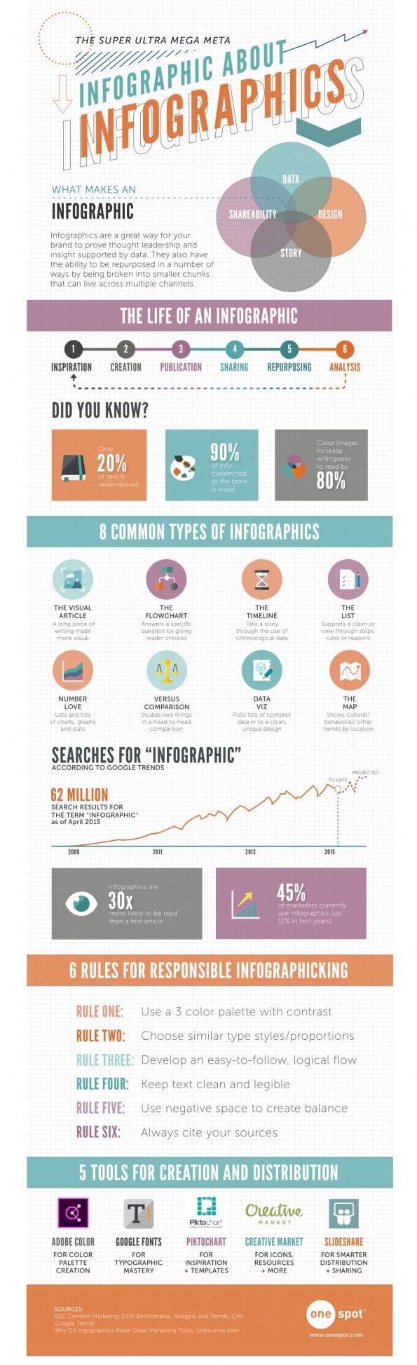 6 ingredienten voor een effectieve infographic