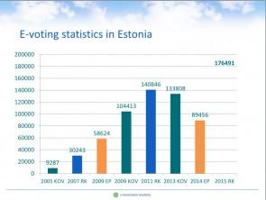 Estland 1