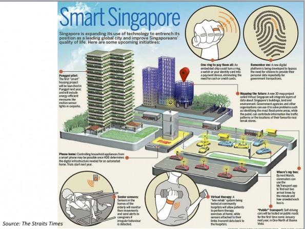 Singapore wil nog veel verder gaan en heeft veel ideeën rondom smart cities, zoals ook blijkt uit deze sheet