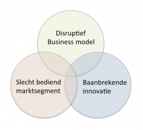 drie-elementen-digitale-disruptie