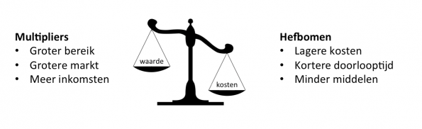 multipliers-en-hefbomen