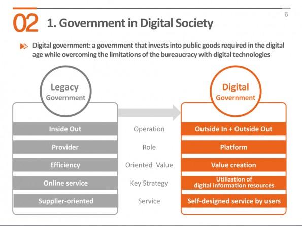 """Een digitale overheid staat wat Korea betreft tegenover een """"legacy"""" overheid"""