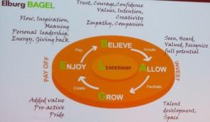 Believing, allowing, growing, enjoying en leadership