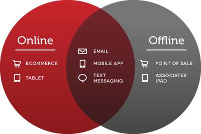 On- and Offline kanalen raken steeds verder in elkaar verweven.