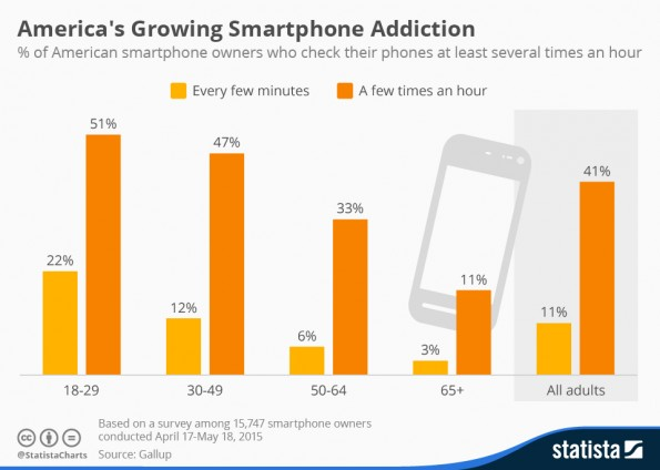 chartoftheday_3666_frequency_of_smartphone_usage_n
