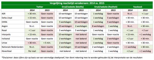 Figuur 4 Tabel Vergelijking reactietijd verzekeraars 2014 vs. 2015