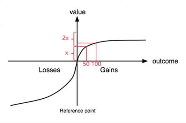 value-loss-gains-2