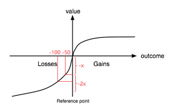 value-loss-gains-3