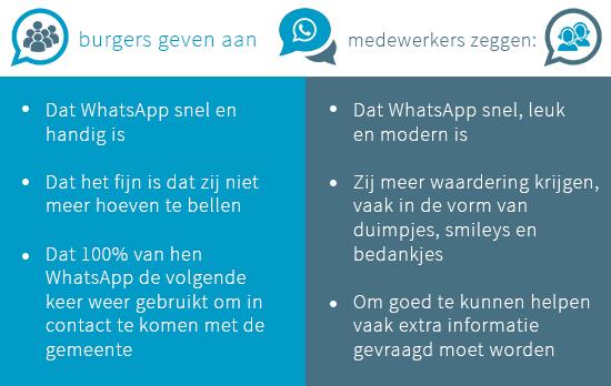 Ervaringen bij WhatsApp als webcarekanaal gemeenten