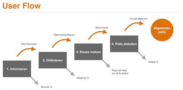 Conversie_Optimalisatie_aanpak_2_0_key