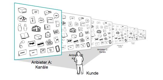 Distribtutie kanalen vanuit klant perspectief