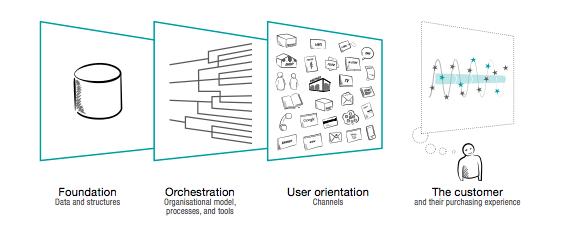 Mutlichannel model overview