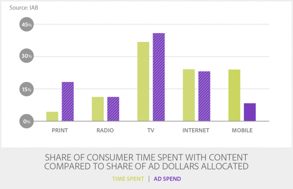 TransB_1-Share of Consumer Time Spent With Content Compared_MR