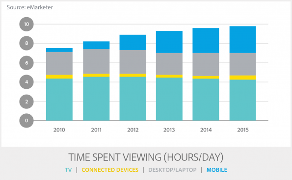TransB_4-Time Spent Viewing (Hours-Day)_MR