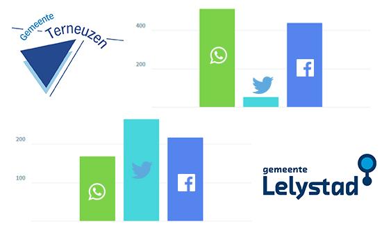 Aantal WhatsApp reacties in vergelijking met Twitter en Facebook