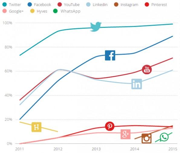 Inzet sociale media door gemeenten 2011-2015 - Social Media Meetlat & HowAboutYou