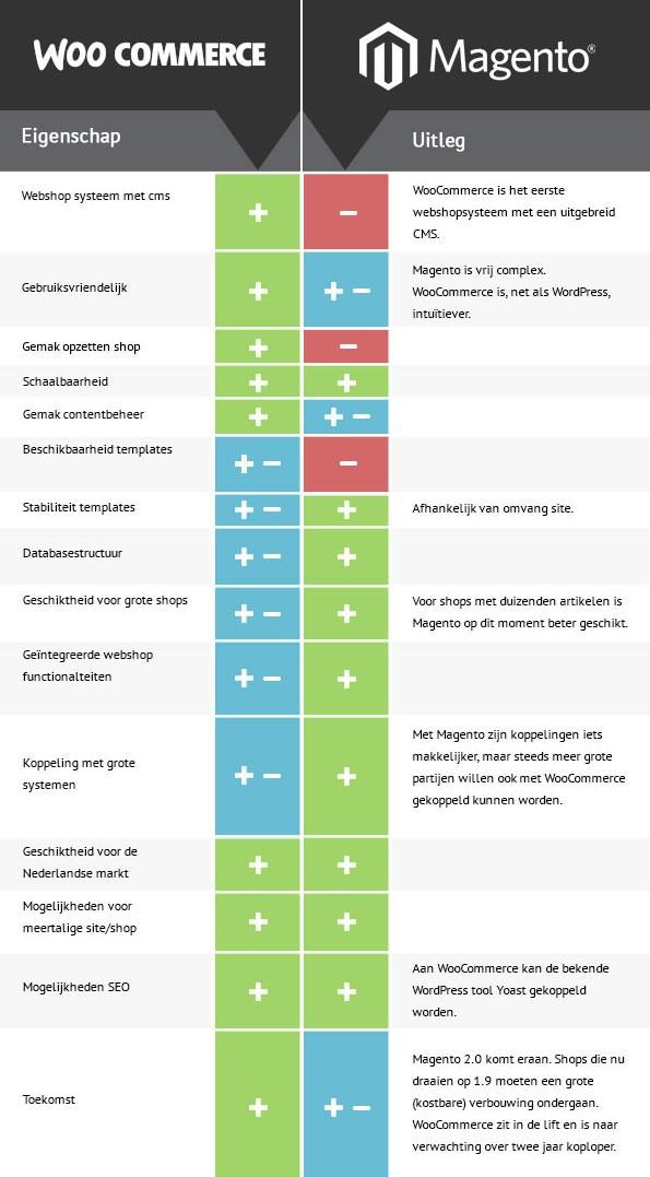 vergelijking-WooCommerce-Magento-in-tabel