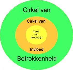 cirkel-van-bewustzijn-1-300x285