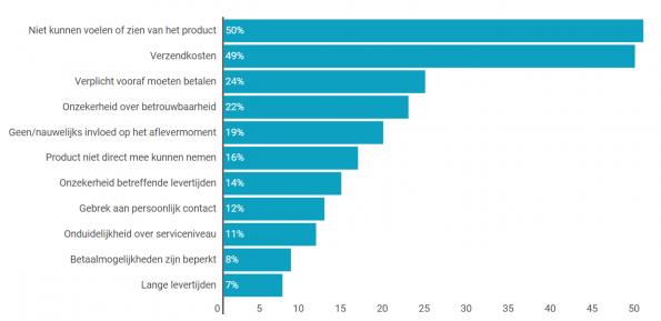 Nadeel online shoppen consumenten Nederland 2015
