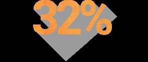 32procent