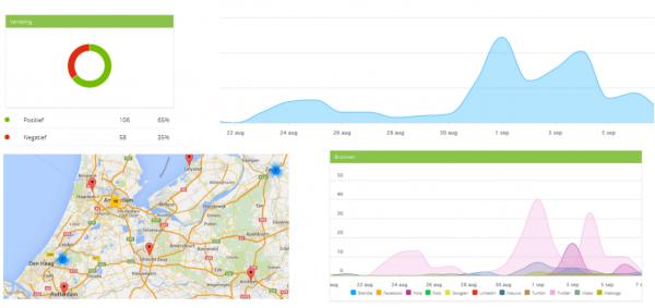 Social Media Monitoring in de Customer Journey