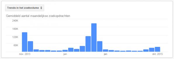 aantal-zoekopdrachten-sinterklaas