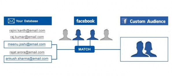 Facebook Customer Audiences