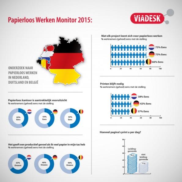 infographic papierloos werken monitor 2015