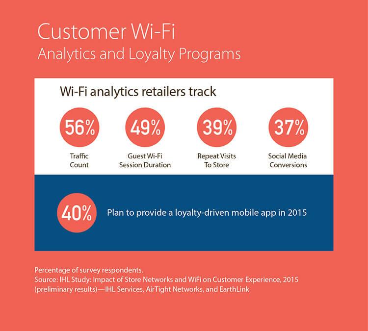 Inzichten voor marketeers door de inzet van WiFi.